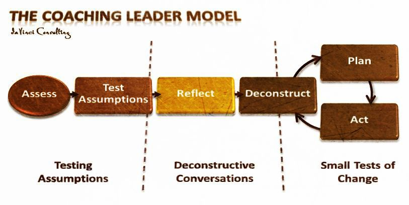 BF_CoachingLeaderModel